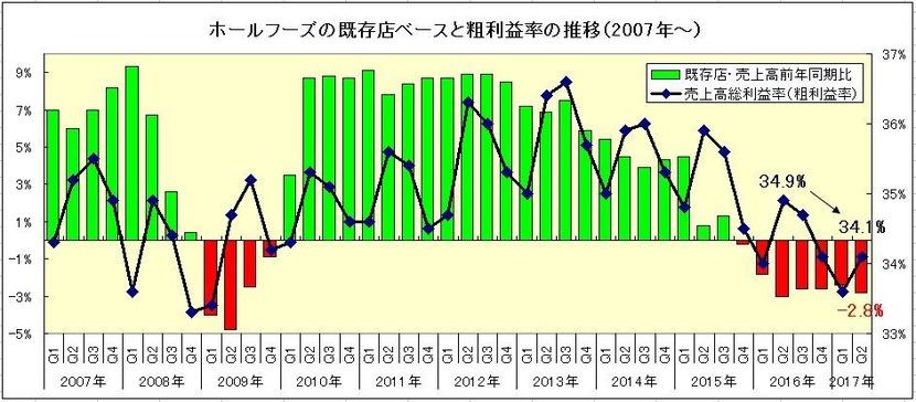 170512ホールフーズの既存店と粗利益率推移グラフ