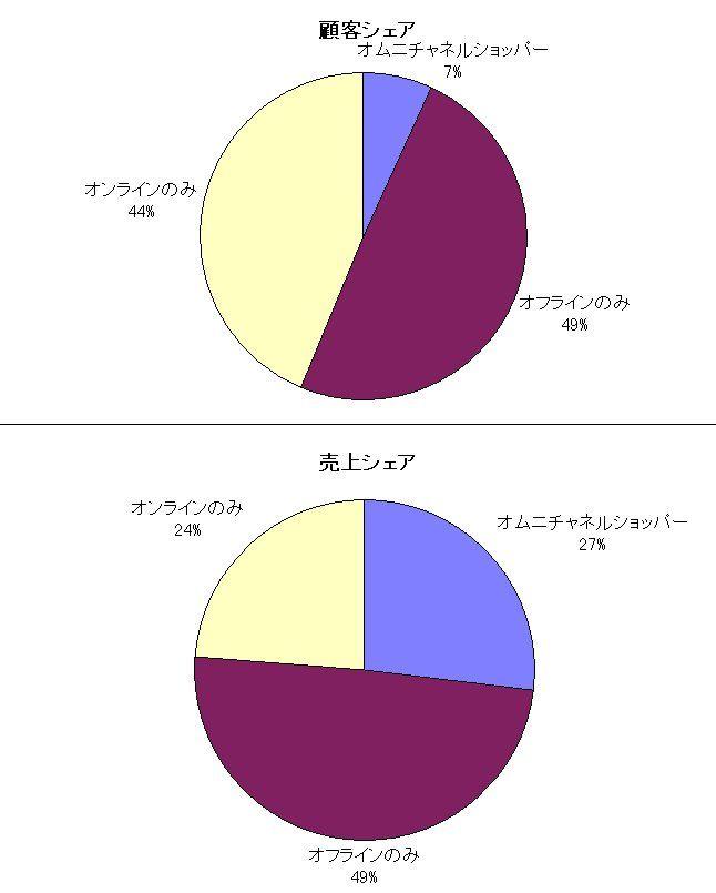 180313オムニチャネルショッパー円グラフ