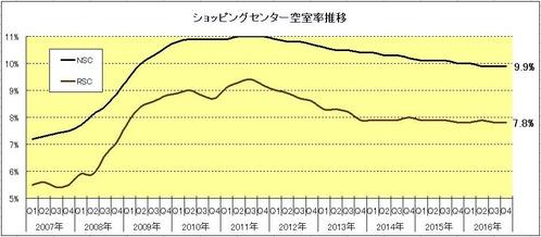 170116ショッピングセンター空室率推移グラフ