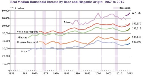 161201人種別所得推移