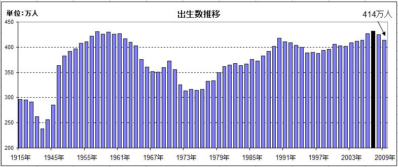 出生数】、昨年は2年連続の減少...