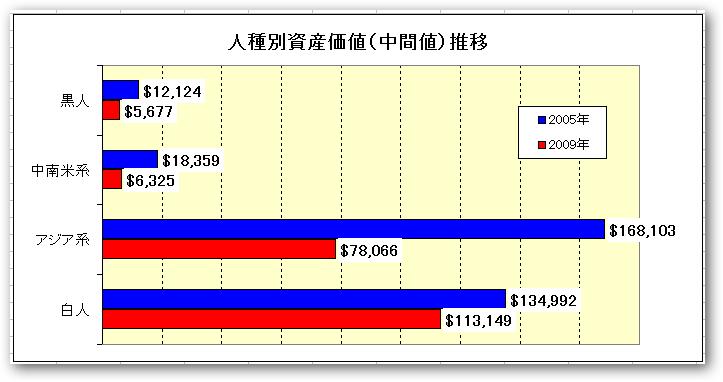 【人種別資産】、金持ち父さんと貧乏父さんの人種が違う?ギャップはなんと20倍に拡大?