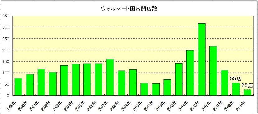 171012ウォルマート新規開店数推移グラフ(過去20年)