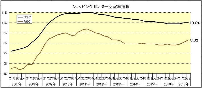171008ショッピングセンター空室率推移グラフ