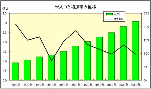 110101人口と増加率の推移グラフ