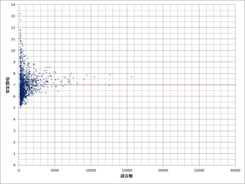 2013-09-01-散布図平均予想2