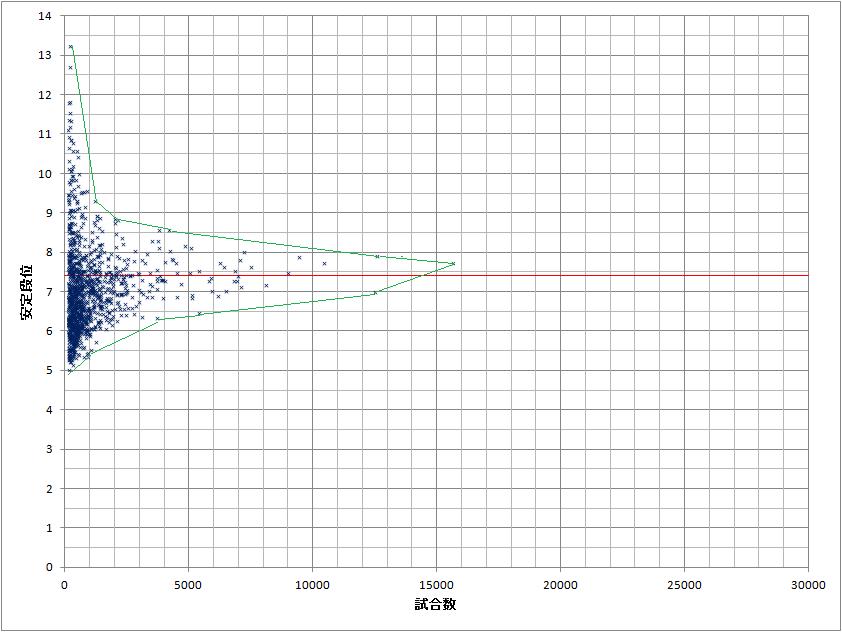 2013-09-01-散布図平均予想1-2-2