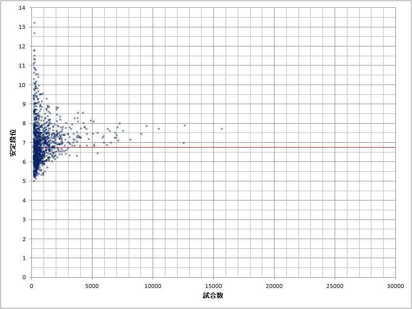 2013-09-01-散布図平均正解
