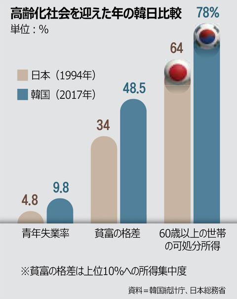 【ムンジェノミクス】1990年代の日本より深刻化する韓国の不況