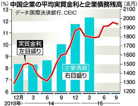 中国企業の平均実質金利と企業債務残高