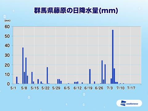 【水不足】関東のダム貯水率はすでに少なめ1