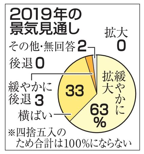 【経済】「2019年も景気が拡大する」63%
