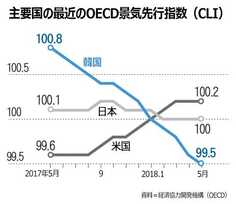 【朝鮮日報】 OECD景気指数、韓国だけ13カ月連続ダウン