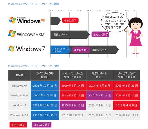 Windowsのサポートライフサイクル