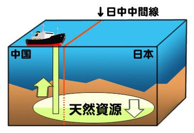 猿でもわかる東シナ海ガス田問題