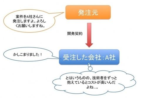 【派遣】「ピンハネ」が、日本を貧しくしている。 1