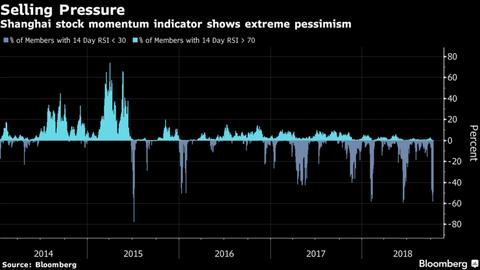 【世界経済】世界で際立つ中国株安、年初から3兆ドル超消失3