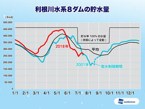 【水不足】関東のダム貯水率はすでに少なめ2