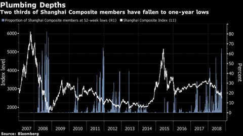 【世界経済】世界で際立つ中国株安、年初から3兆ドル超消失4