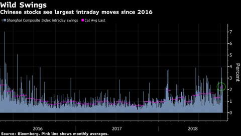 【世界経済】世界で際立つ中国株安、年初から3兆ドル超消失2