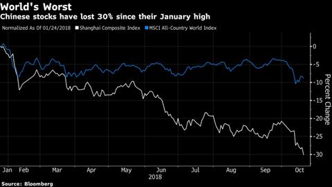 【世界経済】世界で際立つ中国株安、年初から3兆ドル超消失1