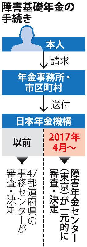 日本 年金 機構 広島 広域 事務 センター