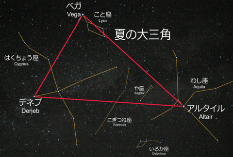 600px-Summer_triangle_and_constellations