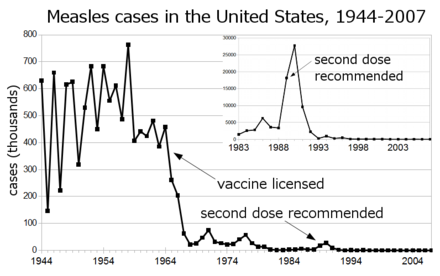 440px-Measles_US_1944-2007_inset