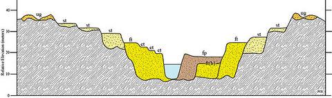 600px-FluvialTerraces