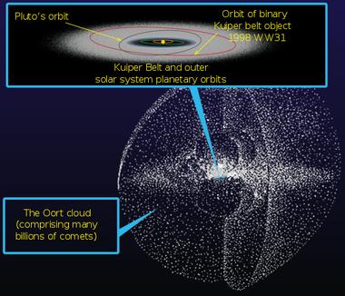 580px-Kuiper_belt_-_Oort_cloud-en.svg