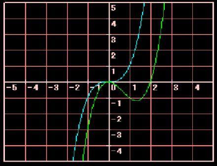 関数 三次 三次方程式の解の公式 [物理のかぎしっぽ]