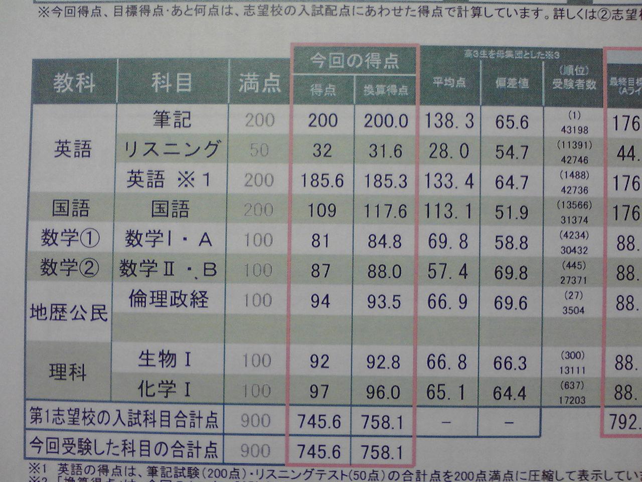 ガチンコ!!医学部再受験 ... : 国語の問題 : 国語