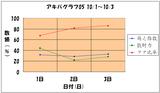 アキバグラフ