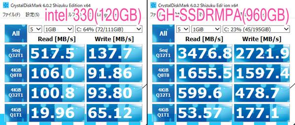 GreenHouse GH-SSDRMPA960 BenchMark