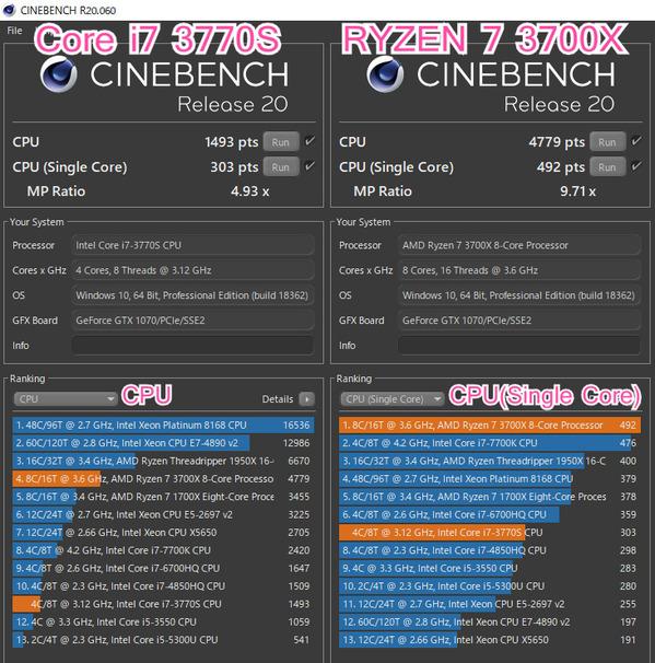 CINEBENCH Core i7 3770S vs RYZEN 7 3700X