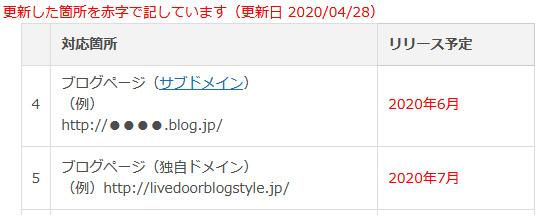 Livedoor Blog HTTPS化