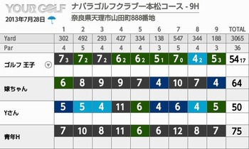 yourgolf_score_card#1