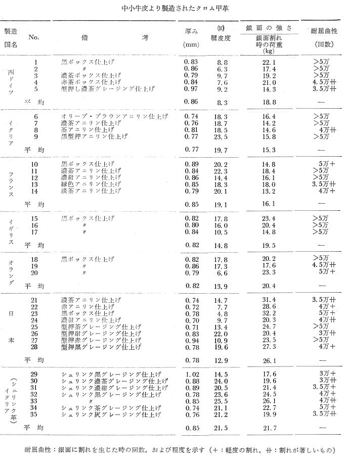 中小牛皮より製造されたクロム甲革の性状 (1980)