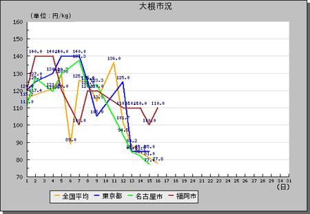 大根H22-10月相場グラフ