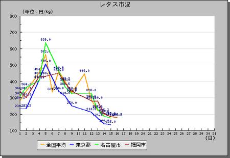 レタスH22-10月相場グラフ