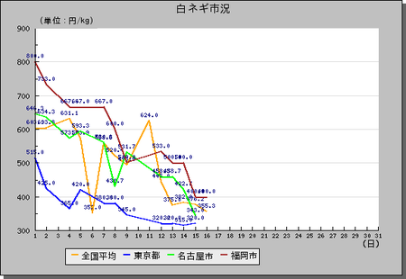 白ネギH22-10月相場グラフ