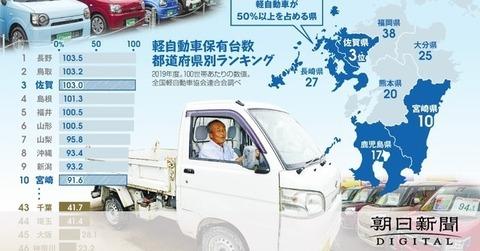 【軽王国】ケチ?いいえ、合理的 軽自動車「一家に1台」超える佐賀県