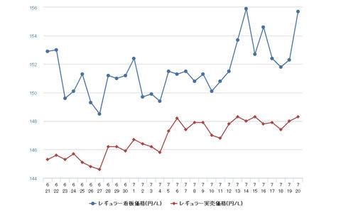 レギュラーガソリン、前週比0.3円高の158.3円…7週連続値上がり