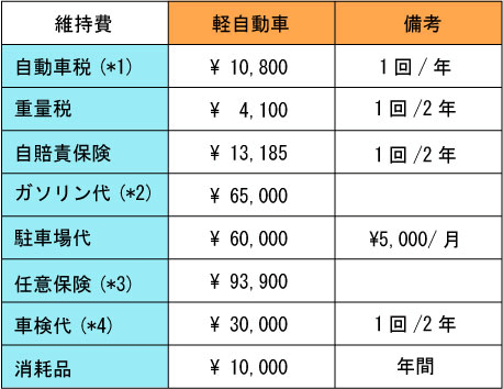 軽自動車200万円で維持費50万円wwwwwww