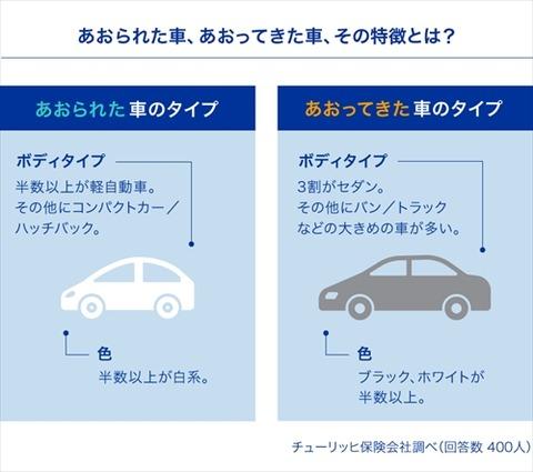 ドライバー7割に「あおり運転」された経験 - 対処法は?