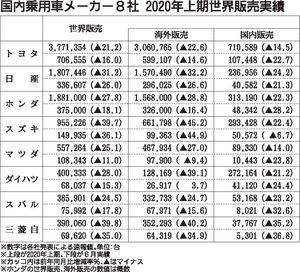 乗用車メーカー8社の2020年1~6月実績