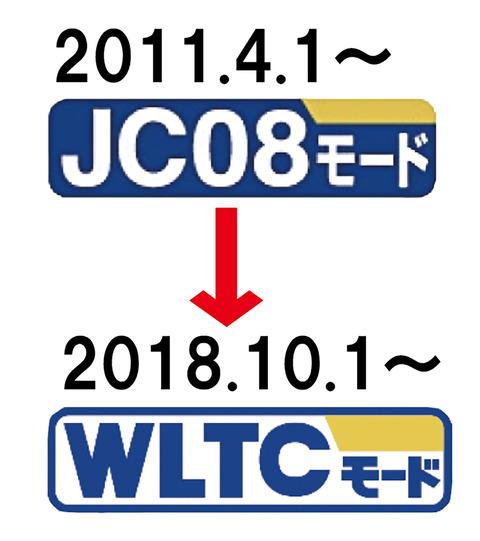 燃費詐欺と悪評高い「JC08モード」終了10月から国際方式「WLTCモード」で現行より3割悪化の車も
