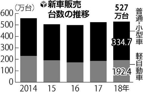 新車販売2年連続増…日産は+4.3% スバルは大幅減-17.2%