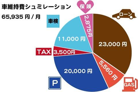 車の維持費と駐車場代