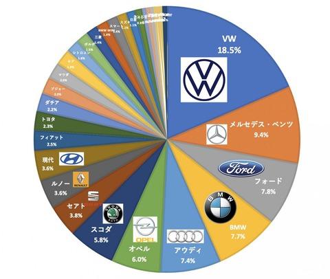 【悲報】ドイツ人庶民「メルセデス(ベンツ)、アウディー、BMW、VW買う!」←金持ち過ぎない?